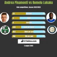 Andrea Pinamonti vs Romelu Lukaku h2h player stats