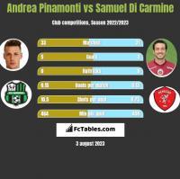 Andrea Pinamonti vs Samuel Di Carmine h2h player stats