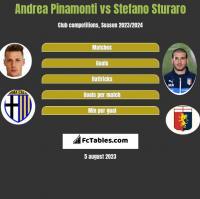 Andrea Pinamonti vs Stefano Sturaro h2h player stats