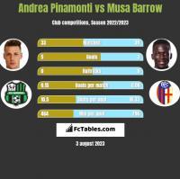 Andrea Pinamonti vs Musa Barrow h2h player stats