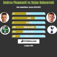 Andrea Pinamonti vs Dejan Kulusevski h2h player stats