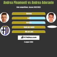 Andrea Pinamonti vs Andrea Adorante h2h player stats