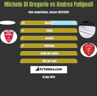 Michele Di Gregorio vs Andrea Fulignati h2h player stats