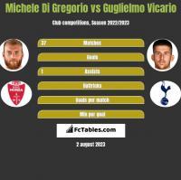 Michele Di Gregorio vs Guglielmo Vicario h2h player stats