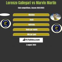 Lorenzo Callegari vs Marvin Martin h2h player stats