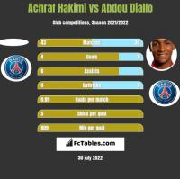 Achraf Hakimi vs Abdou Diallo h2h player stats