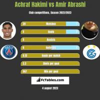 Achraf Hakimi vs Amir Abrashi h2h player stats