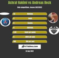 Achraf Hakimi vs Andreas Beck h2h player stats