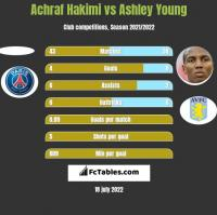 Achraf Hakimi vs Ashley Young h2h player stats