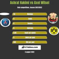 Achraf Hakimi vs Axel Witsel h2h player stats