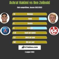 Achraf Hakimi vs Ben Zolinski h2h player stats
