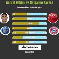 Achraf Hakimi vs Benjamin Pavard h2h player stats