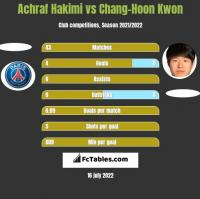Achraf Hakimi vs Chang-Hoon Kwon h2h player stats