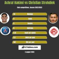 Achraf Hakimi vs Christian Strohdiek h2h player stats