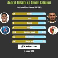 Achraf Hakimi vs Daniel Caligiuri h2h player stats