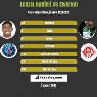 Achraf Hakimi vs Ewerton h2h player stats