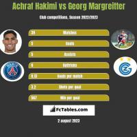 Achraf Hakimi vs Georg Margreitter h2h player stats
