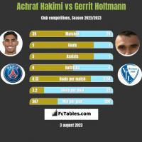 Achraf Hakimi vs Gerrit Holtmann h2h player stats