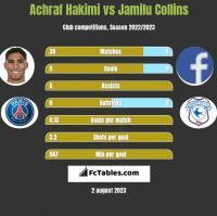 Achraf Hakimi vs Jamilu Collins h2h player stats