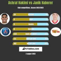 Achraf Hakimi vs Janik Haberer h2h player stats