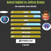 Achraf Hakimi vs Jeffrey Bruma h2h player stats