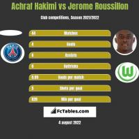 Achraf Hakimi vs Jerome Roussillon h2h player stats