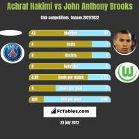 Achraf Hakimi vs John Anthony Brooks h2h player stats
