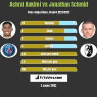 Achraf Hakimi vs Jonathan Schmid h2h player stats