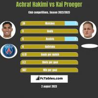 Achraf Hakimi vs Kai Proeger h2h player stats