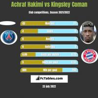 Achraf Hakimi vs Kingsley Coman h2h player stats