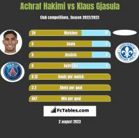 Achraf Hakimi vs Klaus Gjasula h2h player stats