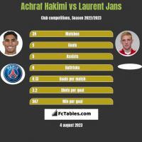 Achraf Hakimi vs Laurent Jans h2h player stats
