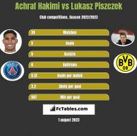 Achraf Hakimi vs Lukasz Piszczek h2h player stats