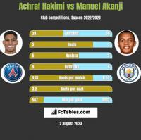 Achraf Hakimi vs Manuel Akanji h2h player stats