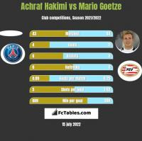 Achraf Hakimi vs Mario Goetze h2h player stats