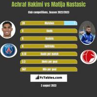 Achraf Hakimi vs Matija Nastasić h2h player stats