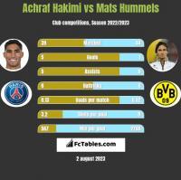 Achraf Hakimi vs Mats Hummels h2h player stats