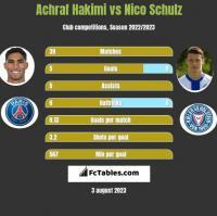 Achraf Hakimi vs Nico Schulz h2h player stats