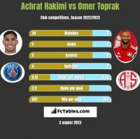 Achraf Hakimi vs Omer Toprak h2h player stats