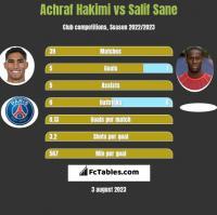 Achraf Hakimi vs Salif Sane h2h player stats