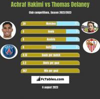 Achraf Hakimi vs Thomas Delaney h2h player stats