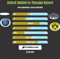 Achraf Hakimi vs Thorgan Hazard h2h player stats