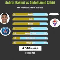 Achraf Hakimi vs Abdelhamid Sabiri h2h player stats