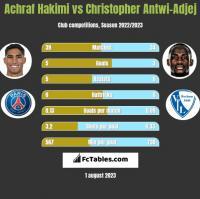 Achraf Hakimi vs Christopher Antwi-Adjej h2h player stats