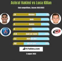 Achraf Hakimi vs Luca Kilian h2h player stats