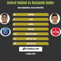 Achraf Hakimi vs Benjamin Goller h2h player stats