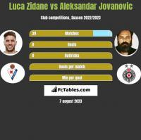 Luca Zidane vs Aleksandar Jovanovic h2h player stats