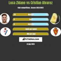 Luca Zidane vs Cristian Alvarez h2h player stats