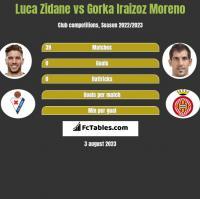 Luca Zidane vs Gorka Iraizoz Moreno h2h player stats