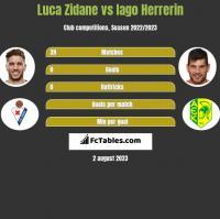Luca Zidane vs Iago Herrerin h2h player stats